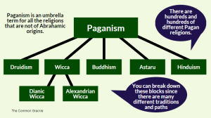 Paganism Graph